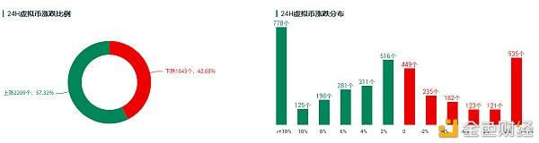 市场情绪持续向好 比特币价格并未出现明显回落|欧易OKEx
