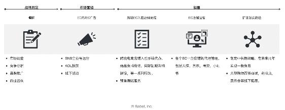 跨国MCN机构领跑者 巴倍陆babeL开启跨境电商新模式