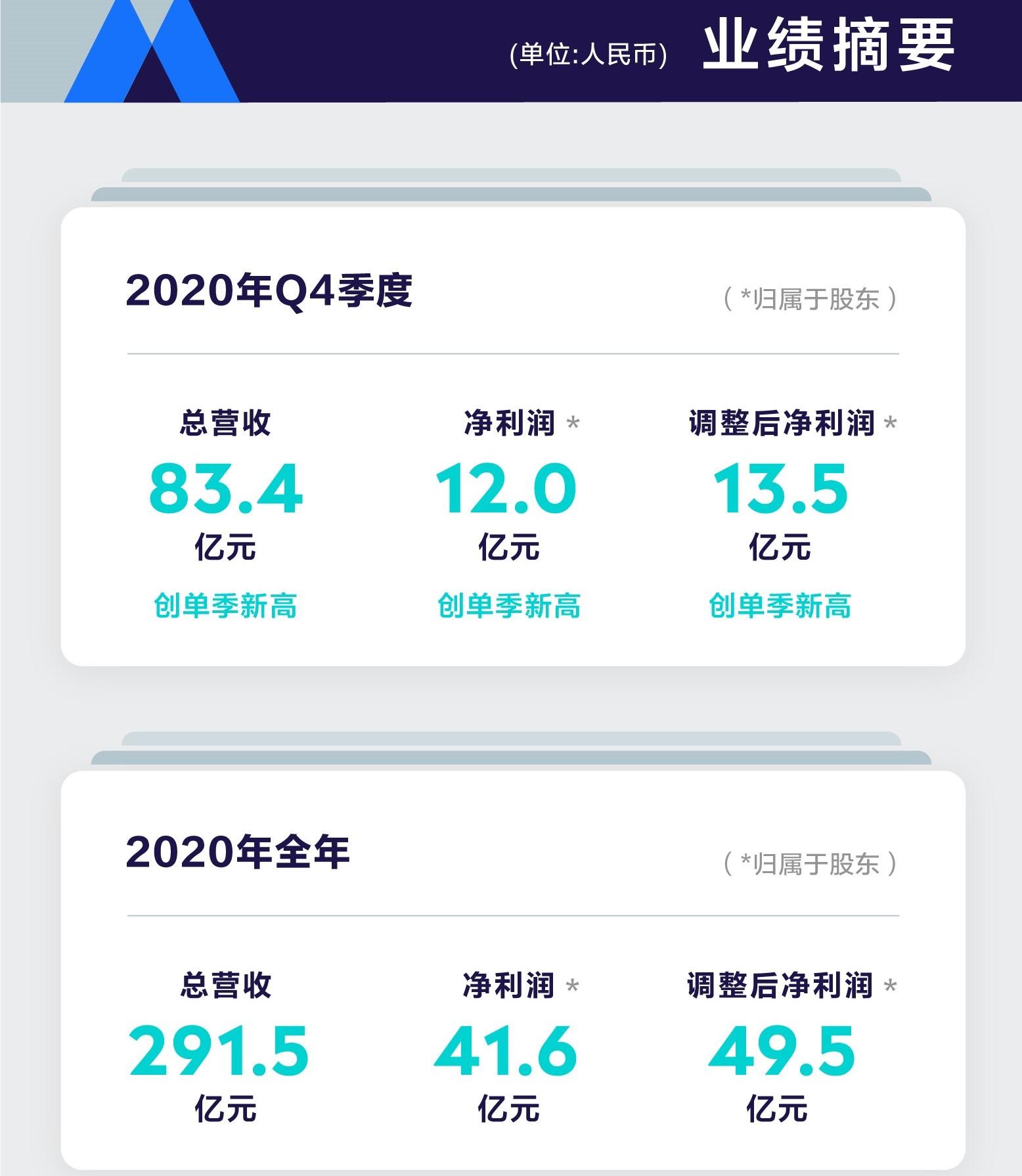 腾讯音乐2020年Q4财报超预期:在线音乐付费用户两年翻番达5600万,付费率破9%