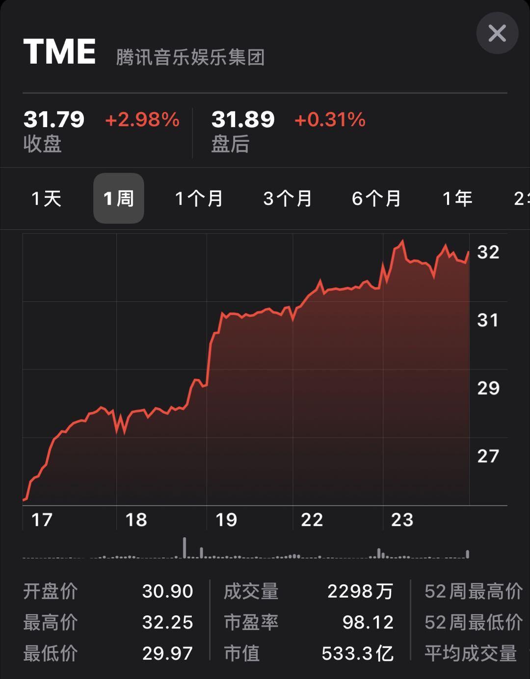 财报超预期财报获资本市场认可,腾讯音乐盘中涨幅超4%