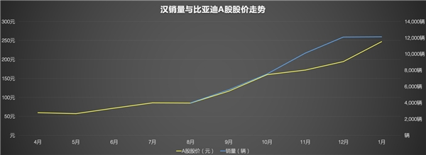 C级新能源车细分赛道的强者,汉半年销量超德系三强全年