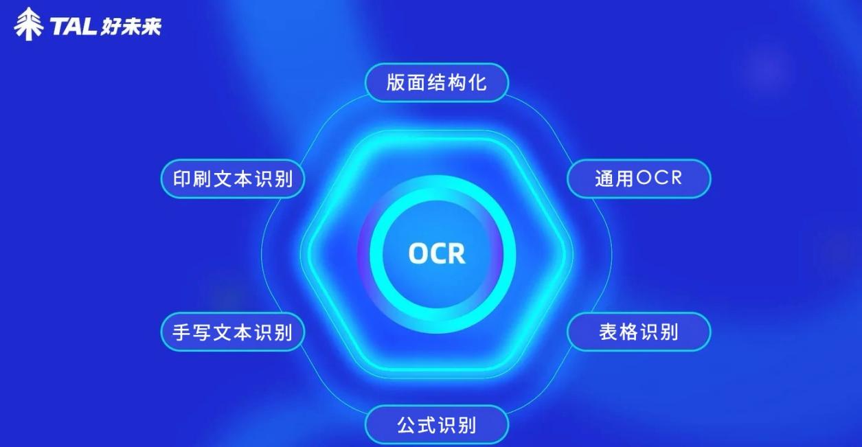"""好未来AI背后的故事——教育OCR""""4个9""""的极限追求"""