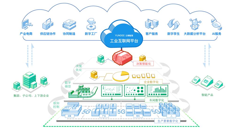 看中国联通如何践行5G与工业互联网的融合