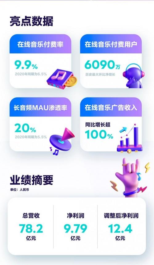 腾讯Q1财报持续稳健增长,TME在线音乐付费用户达6090万