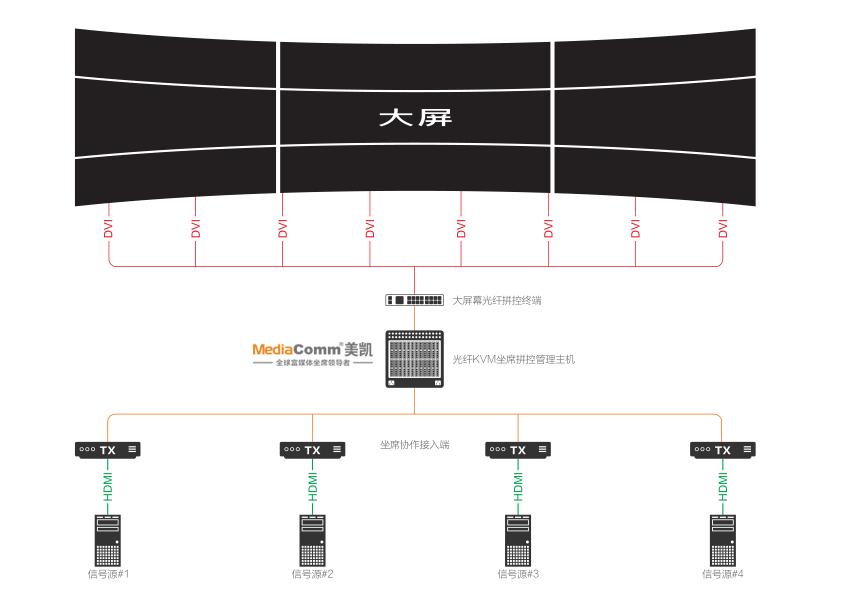 大屏幕光纤拼控终端平台系统图.png