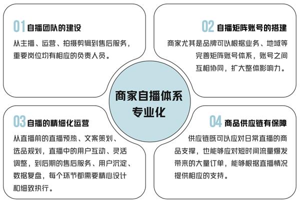 """《2021抖音电商商家自播白皮书》重磅发布,""""八大能力模型""""激发自播经营新增长"""